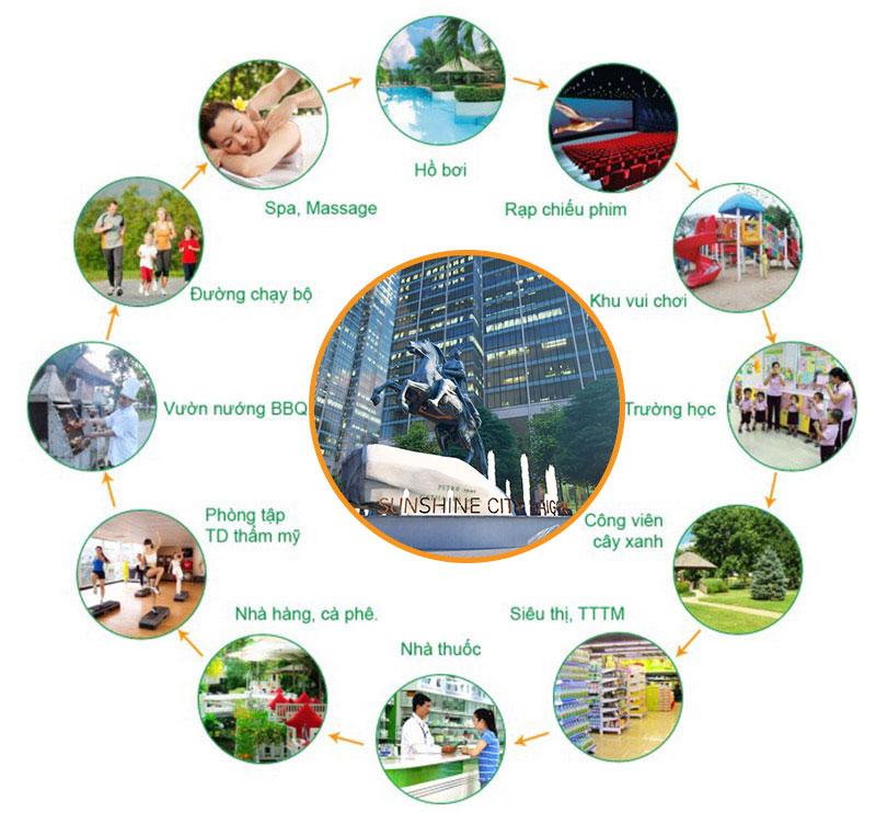 Các trường học quốc tế xung quanh dự án Sunshine City Saigon