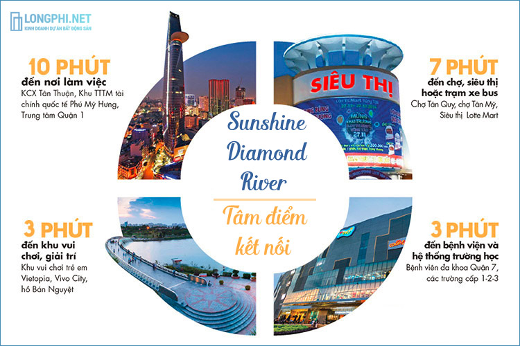Đánh giá tiềm năng vị trí Sunshine Diamond River