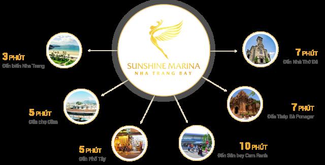 Đặc điểm vị trí condotel Sunshine Marina Nha Trang Bay