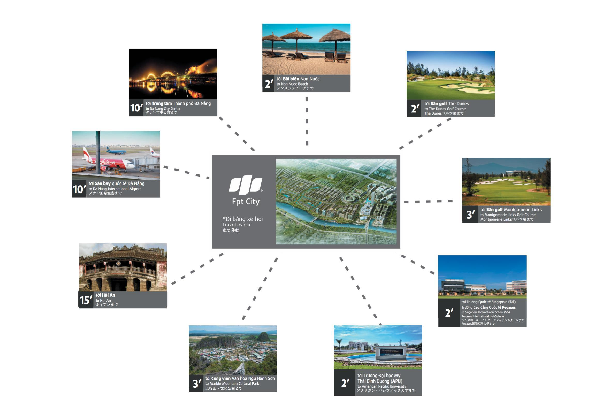 Những lý do nên đầu tư dự án FPT City Đà Nẵng là gì?